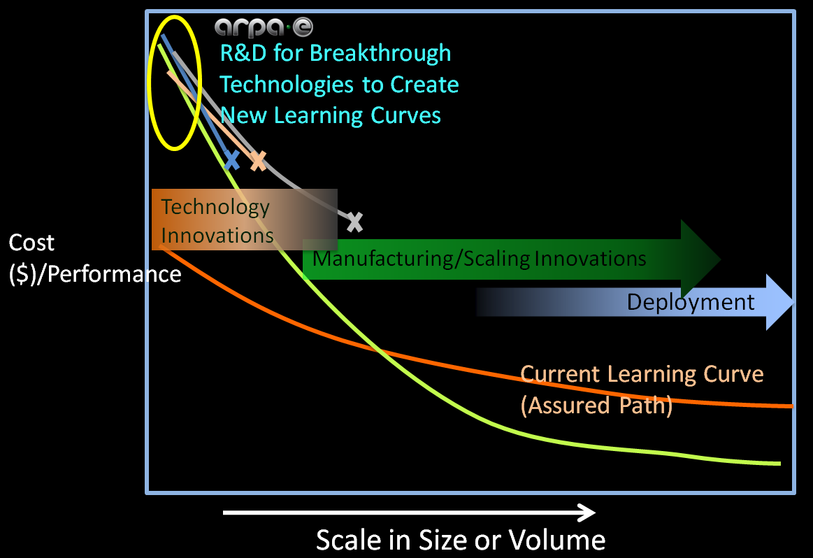 ARPA-E Cost Curves Slide