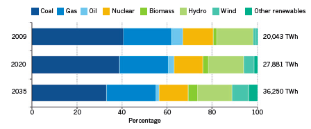 Energy Sector Projections