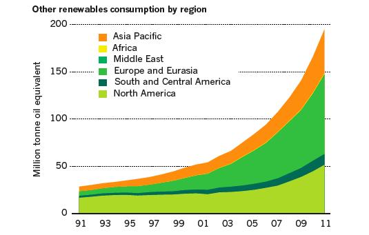 Renewable Energy by Region