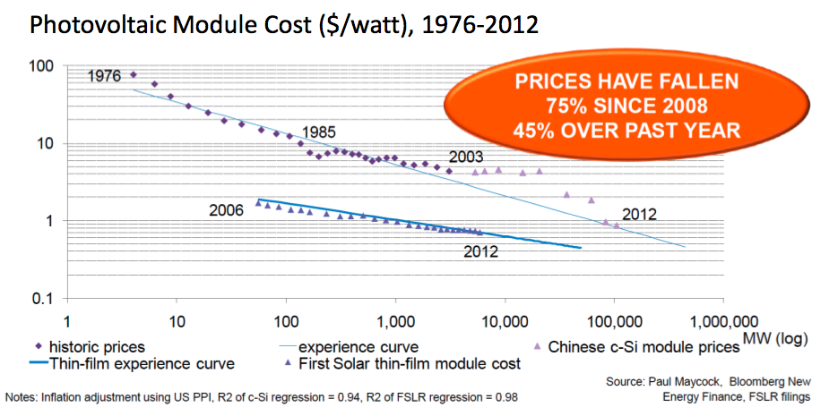 Solar and Wind Energy Prices
