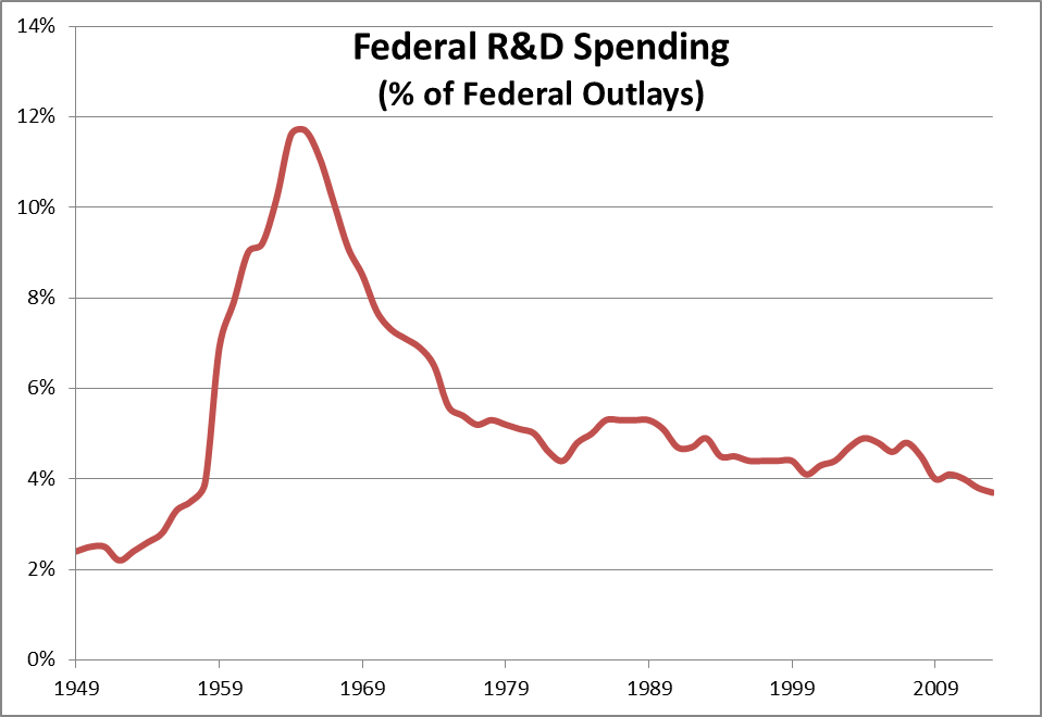 Federal R&D Spending Percent