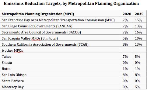 MPO emissions targets