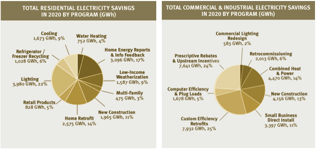 SWEEP savings chart