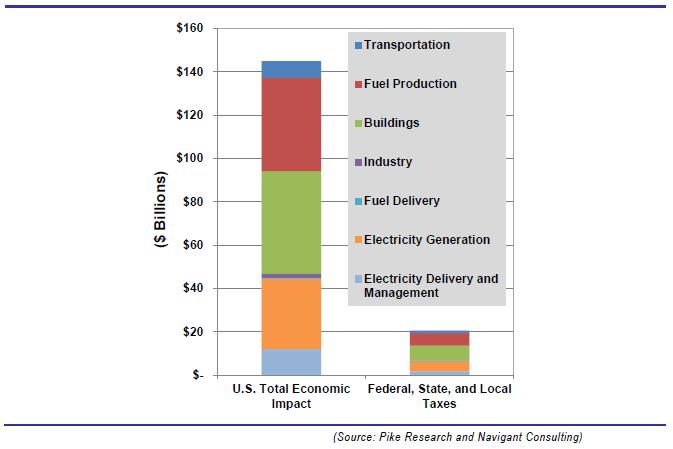 Advanced Energy economic impage
