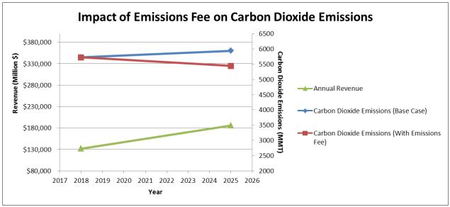 Impact of Carbon Dioxide Emissions Fee