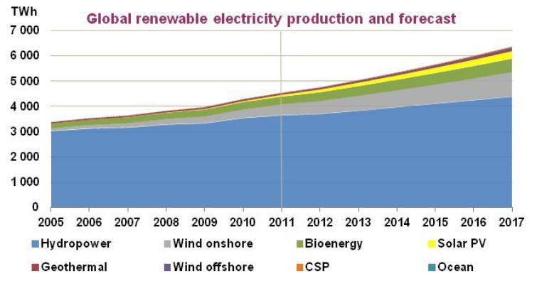 Renewable Energy Market is