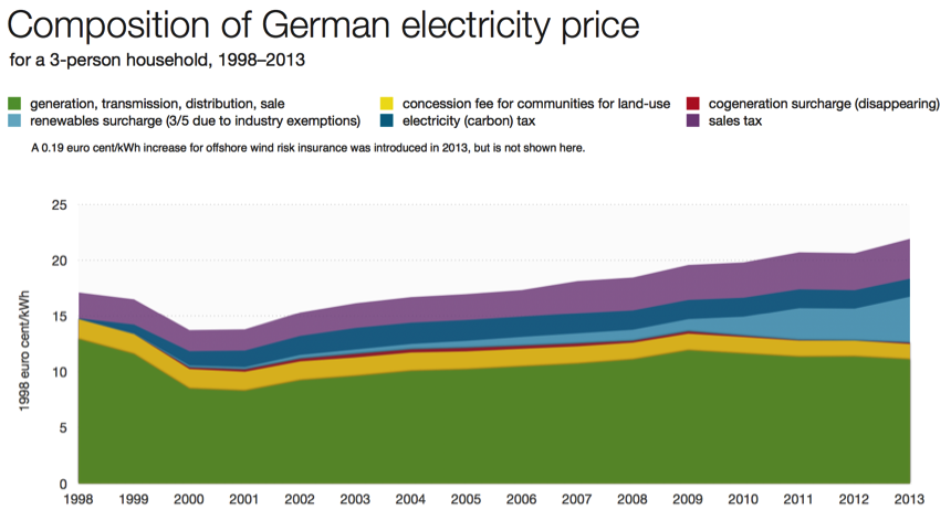 Breakdown of German Electricity Price