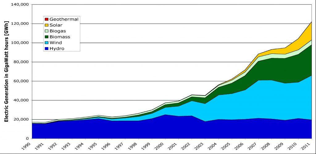 Germany Renewables Generation