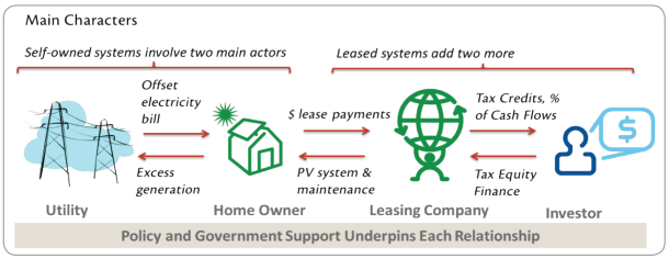 Diagram of purchased solar and leased solar