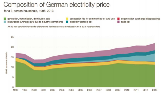 Electricity Price graph