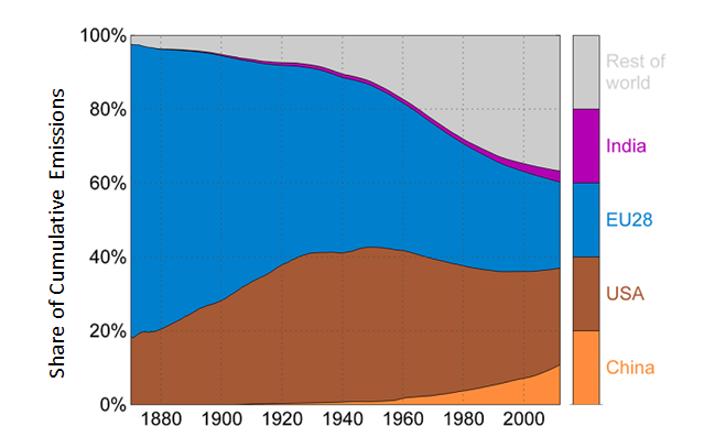 Country Emissions from 1880