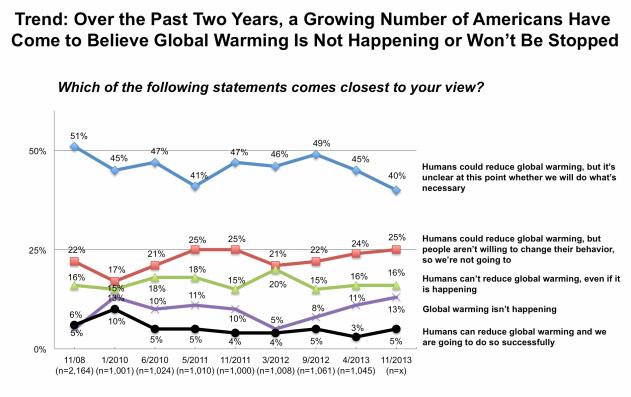 GW attitudes graph