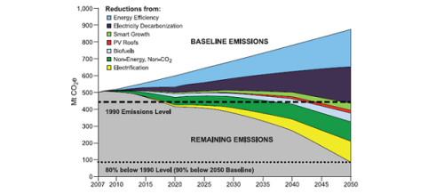 Carbon Free CA graph