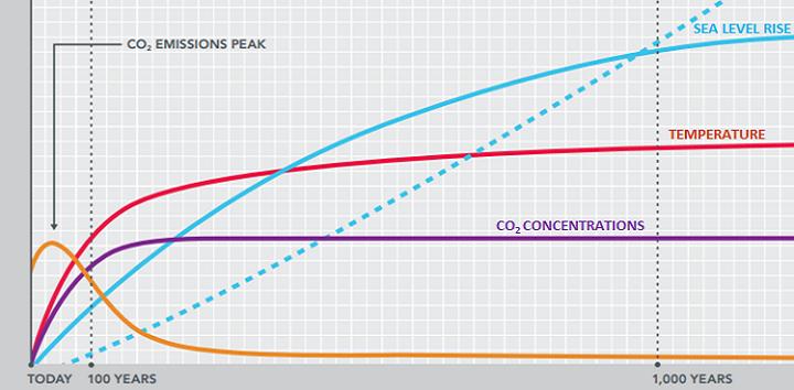 StabilizationGraph