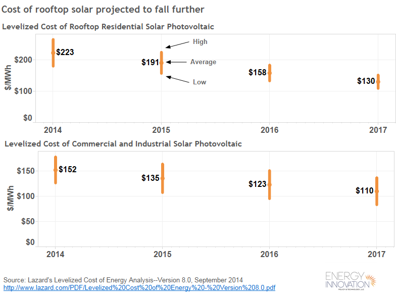 Levelized cost of energy: solar PV projections