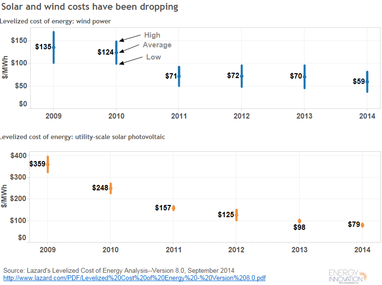 Levelized cost of energy: wind and solar