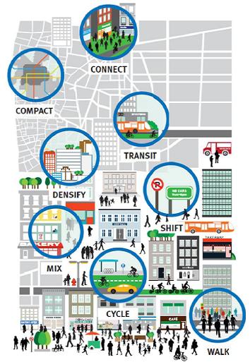 Principles Of Sustainable Urban Design