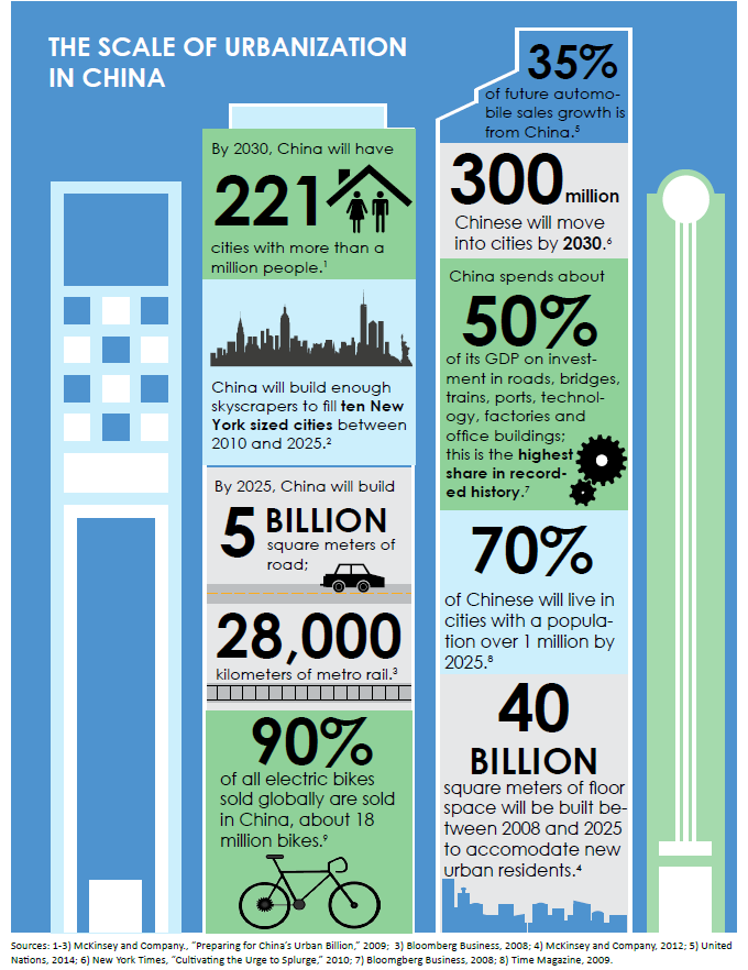 Research Backs The 8 Principles Of Sustainable Urban Design