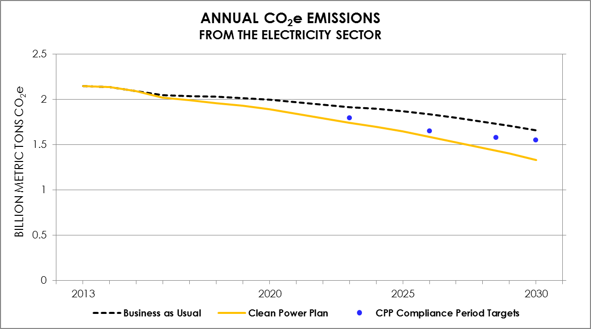 CPP_emissions