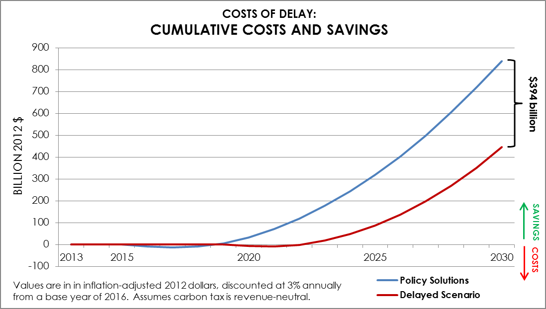 Delay_costs+savings