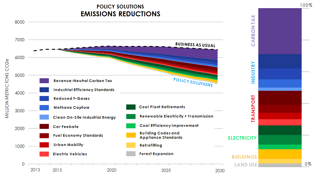 PolicyWedges_graphic