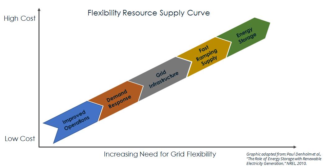 FlexibilitySupplyCurve