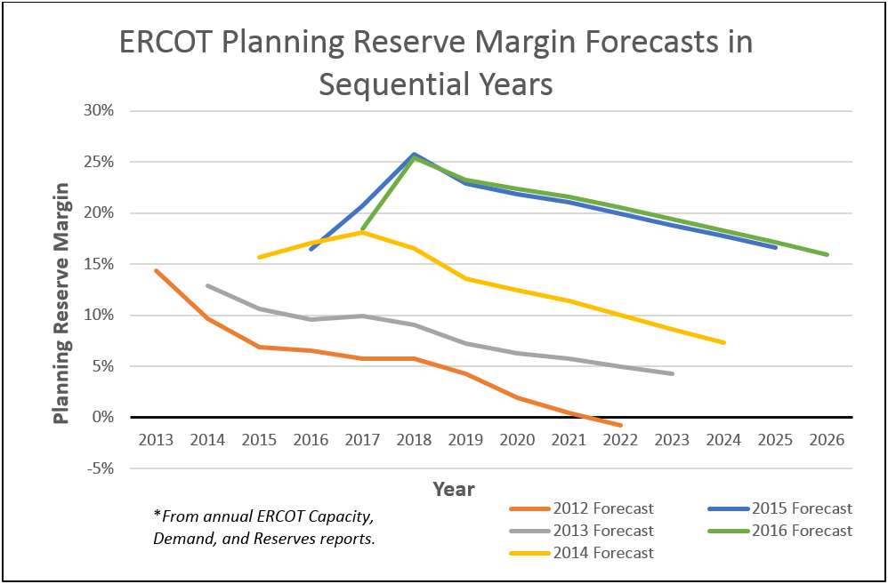 ERCOT_ReserveMarginForecasts