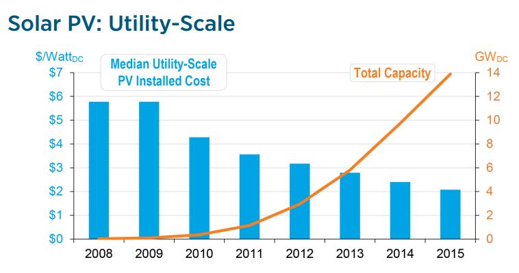 solarpvutility_costcapacity
