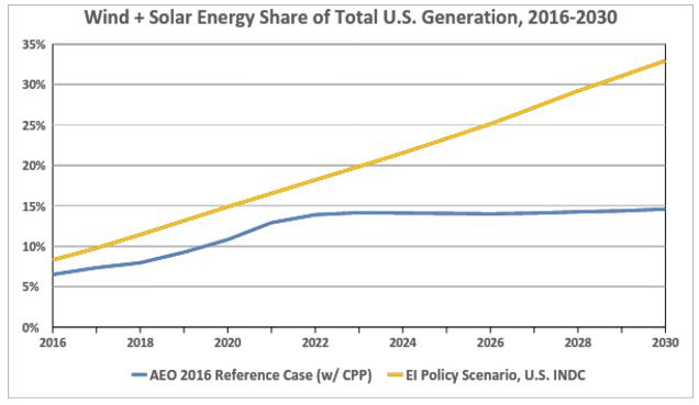 wind-solar-generation