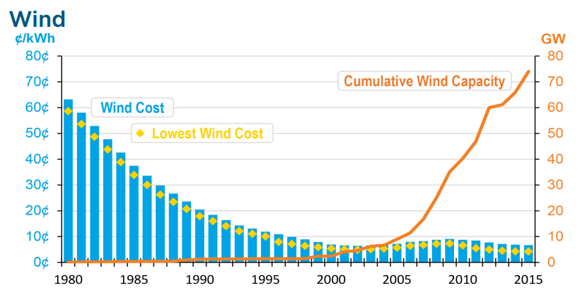 wind_costcapacity