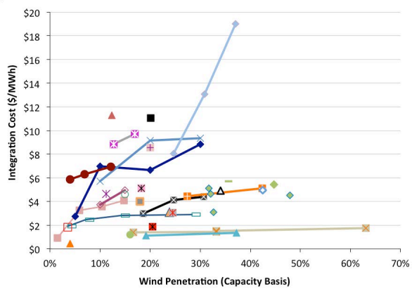wind integration costs
