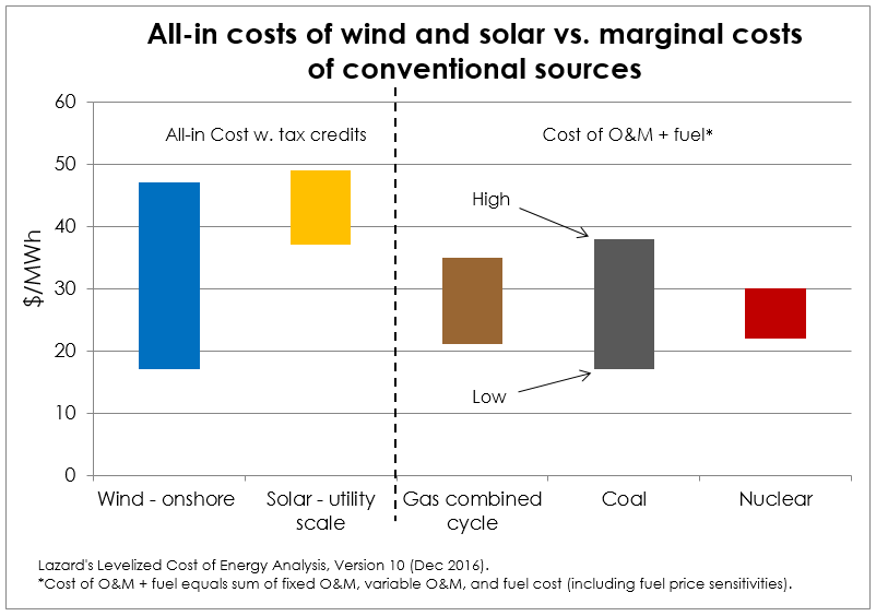 all-in RE costs vs FF marginal costs