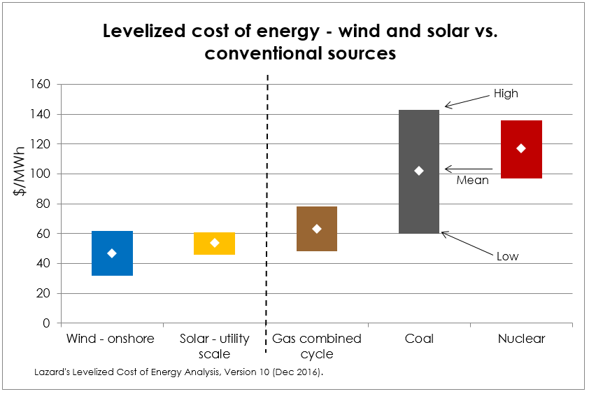 levelized cost of energy 2016