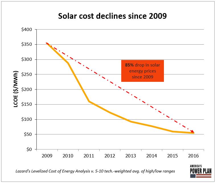 solar cost declines