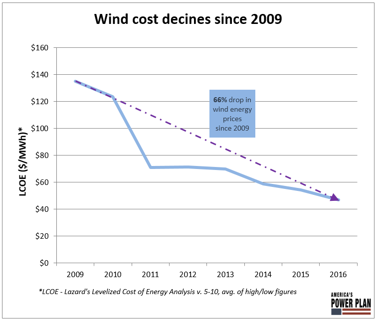 wind cost declines