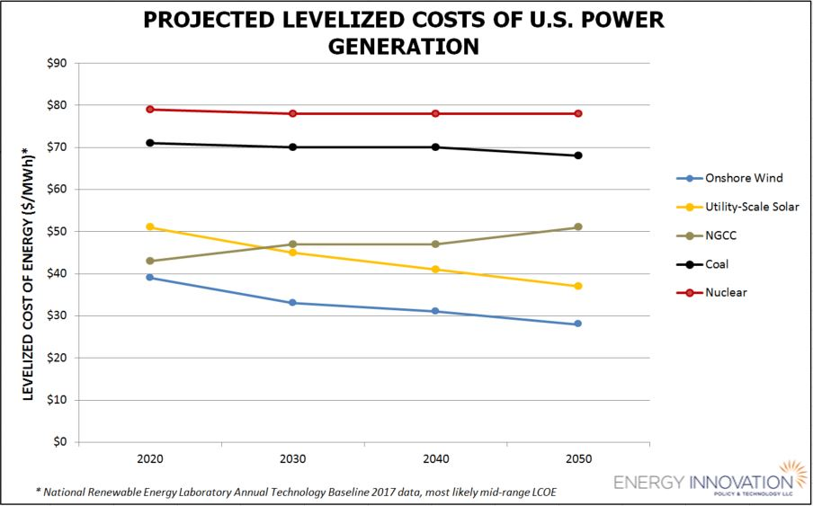 Renewable Electricity Levelized Cost Of Energy Already
