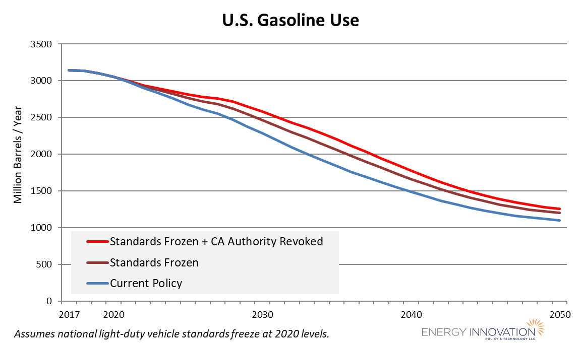 US gasoline use with frozen fuel economy standards - Energy