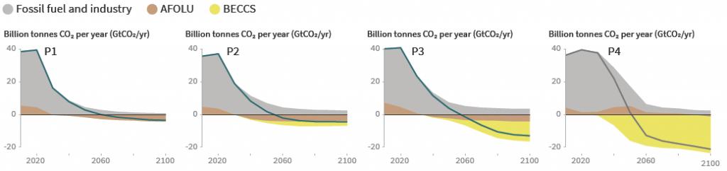IPCC scenarios to limit warming to 1.5
