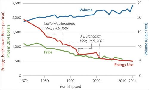 California refrigerator standards