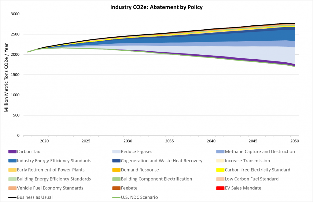 Industry CO2e abatement by policy in net zero emissions