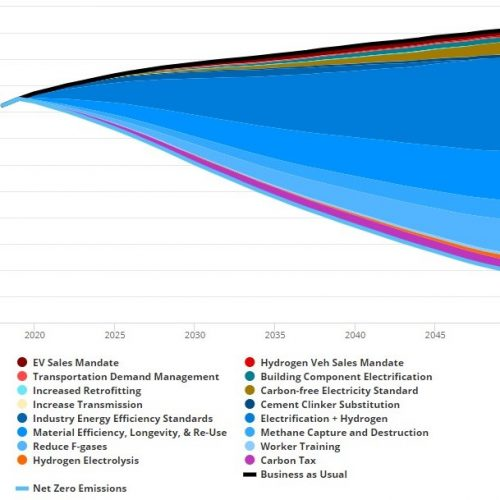 Policy To Reach U.S. Industrial Net Zero Emissions 2018-2050