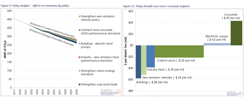 CA EPS policy recommendations economic emissions effects