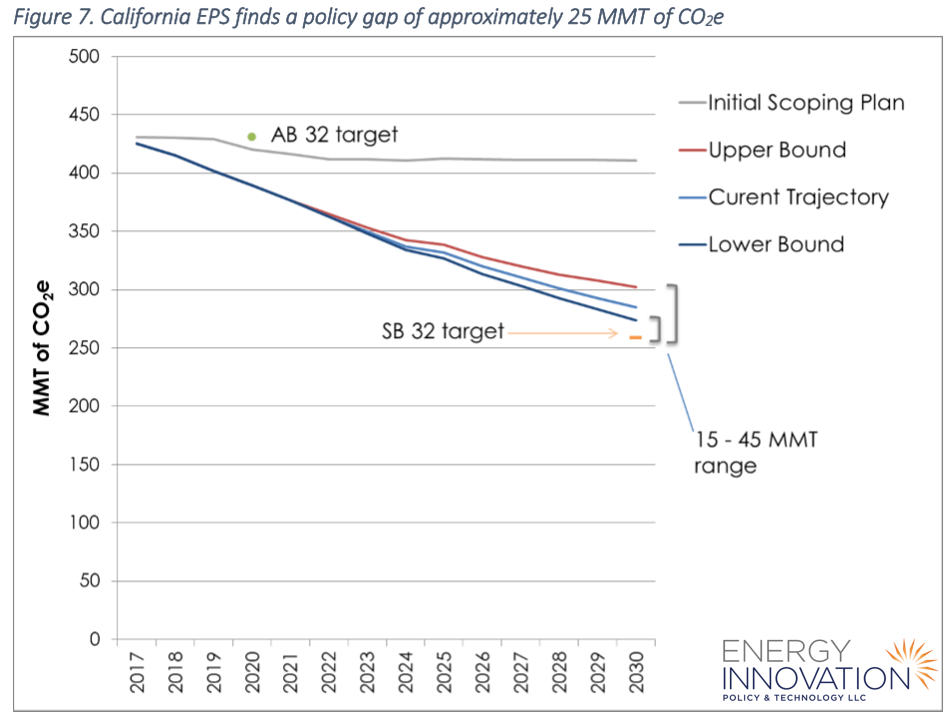 Potential California emissions trajectories to 2030