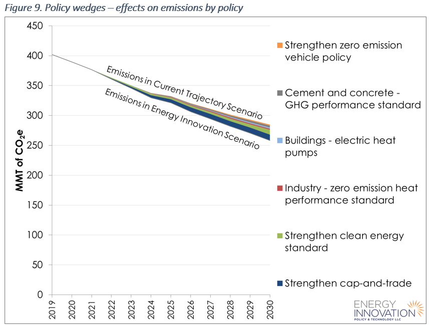 California Energy Policy Simulator emissions reduction by policy