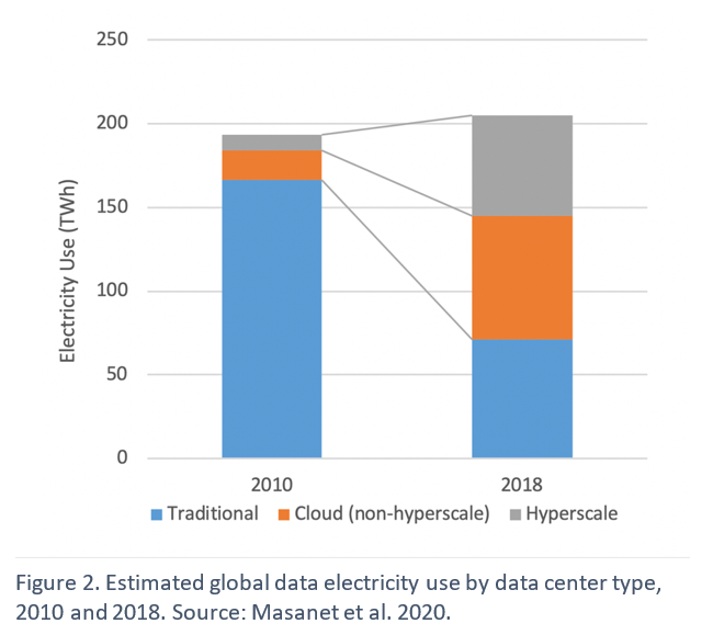 Estimated global data electricity use by data center type, 2010 and 2018