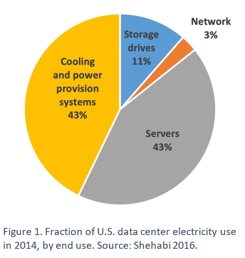 Fraction of U.S. data center electricity use in 2014, by end use