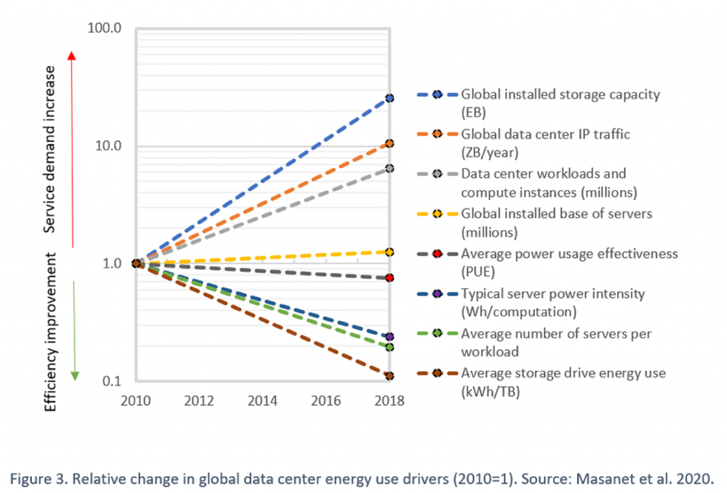 Relative change in global data center energy use drivers (2010=1)