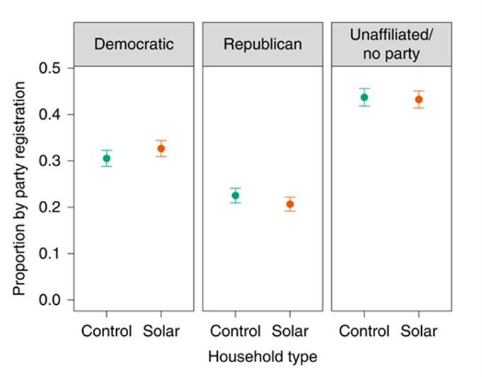 Rooftop solar adoption by political party