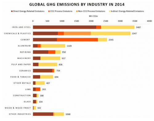 Global greenhouse gas emissions by industry 2014