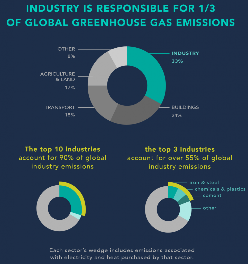 Industry Contribution To Global GHG Emissions